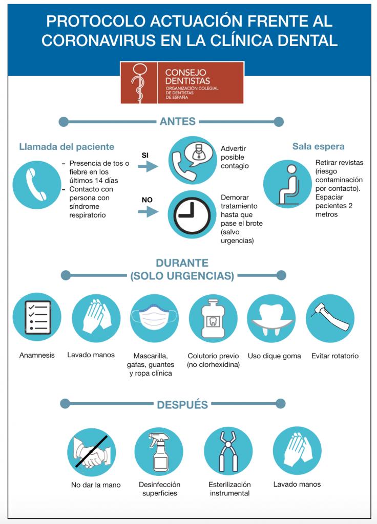 Protocolo Actuación en la CLINICA DENTAL. CORONAVIRUS