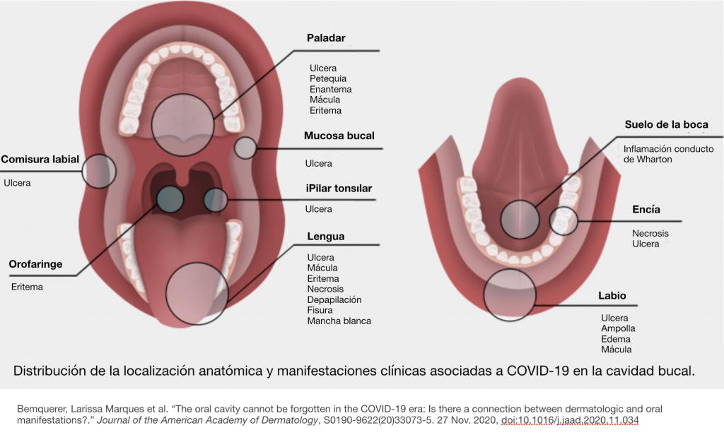 lesiones covid-pias clinica dental